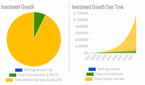 Chart showing how to make a million by investing £5 a day